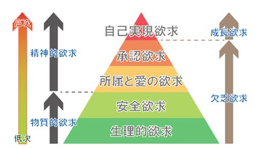 マズローの欲求5段階説、その2