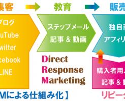 ダイレクト・レスポンス・マーケティングのわかりやすい図解