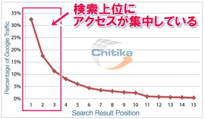 検索上位表示されたコンテンツのアクセス率