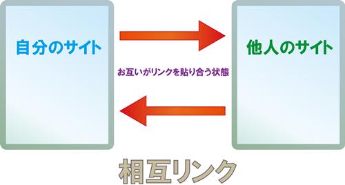相互リンクの図