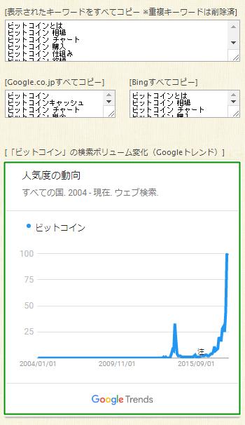 goodkeywordで可視化された検索ボリュームのグラフ