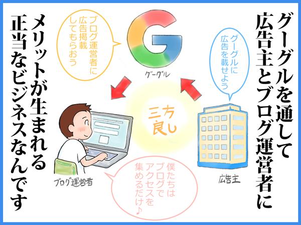 Google、広告主、ブログ運営者、ウィンウィンの関係、わかりやすく、イラスト
