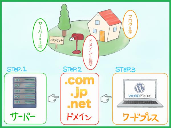 ワードプレスブログを作る手順、わかりやすい、イラスト
