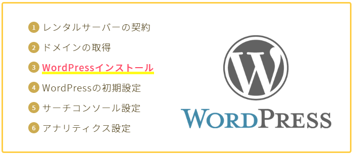 ③WordPressインストール、イラスト付きインデックス画像