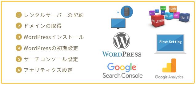 WordPressブログのロゴ付き作成手順表