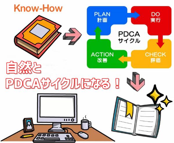 ブログノウハウをノートに取ると自然とPDCAサイクルができる図解イラスト