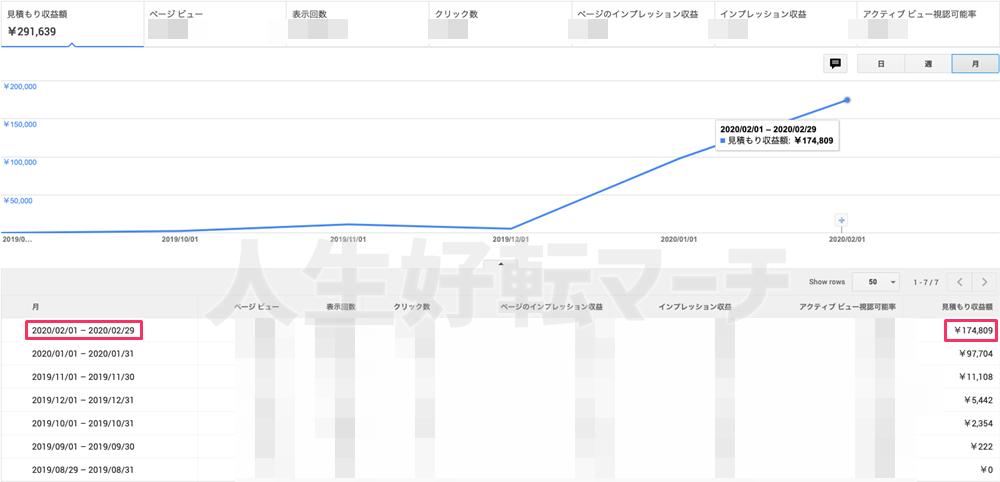 Uraさん月収17万円の実績レポート