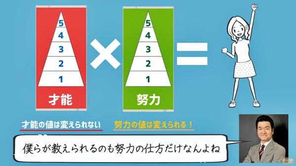 才能×努力の方程式の図解